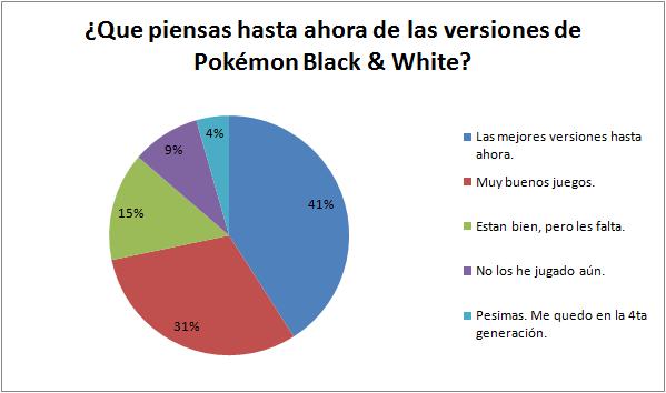 Pokémon Black & White: Las mejores versiones hasta la fecha